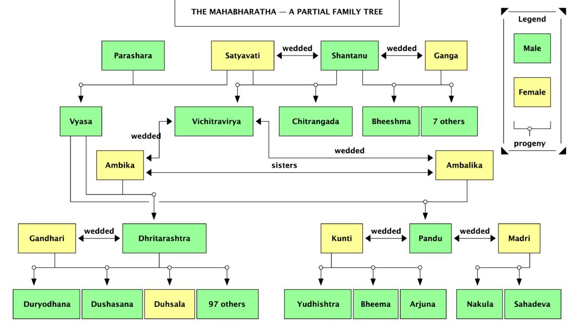 Reading Notes:  Tiny Tales from the Mahabharata, Part A